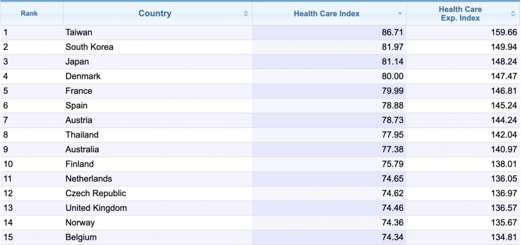 health care index 2020