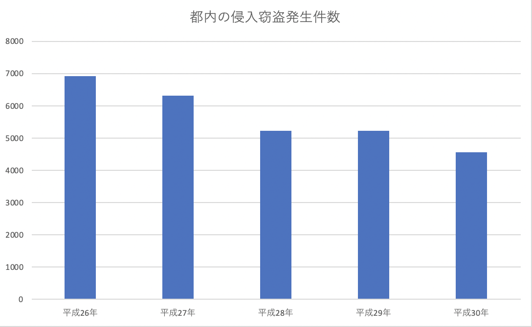 都内における侵入窃盗発生件数