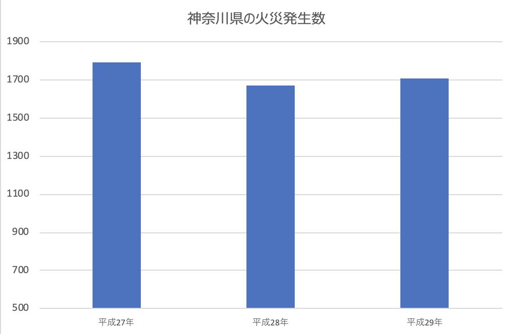 神奈川県火災発生件数