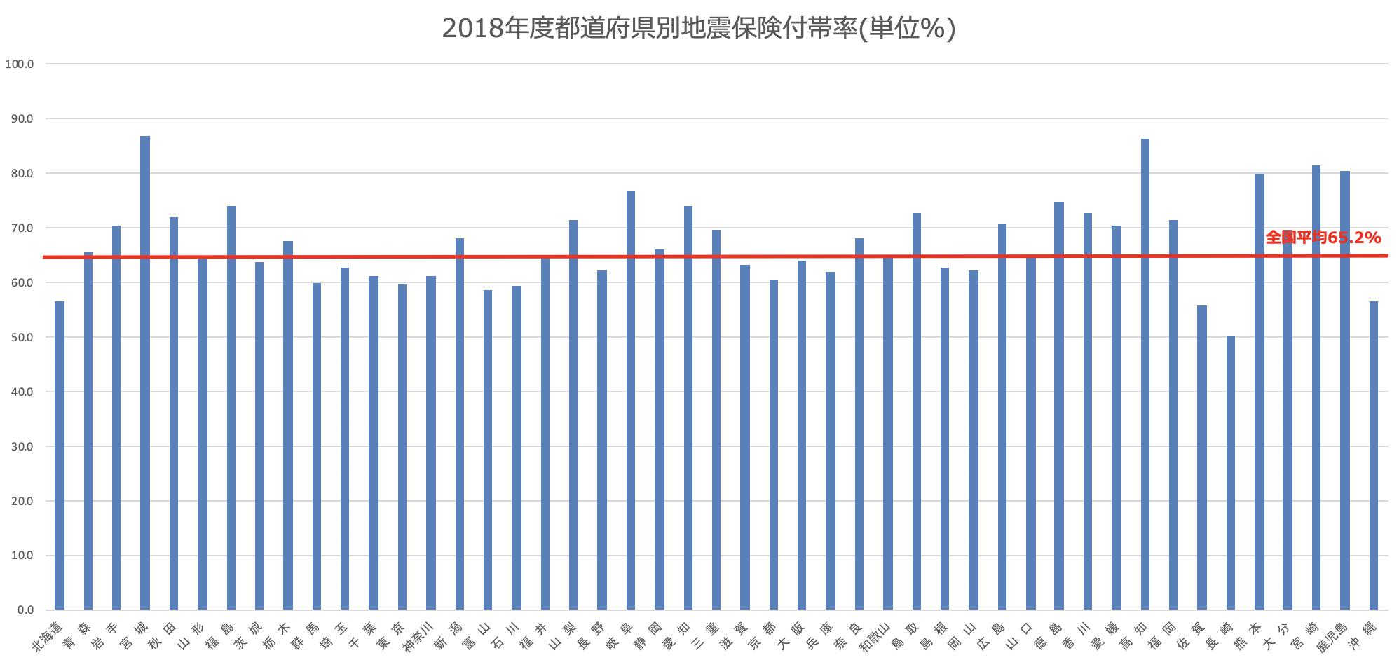 都道府県別地震保険付帯率